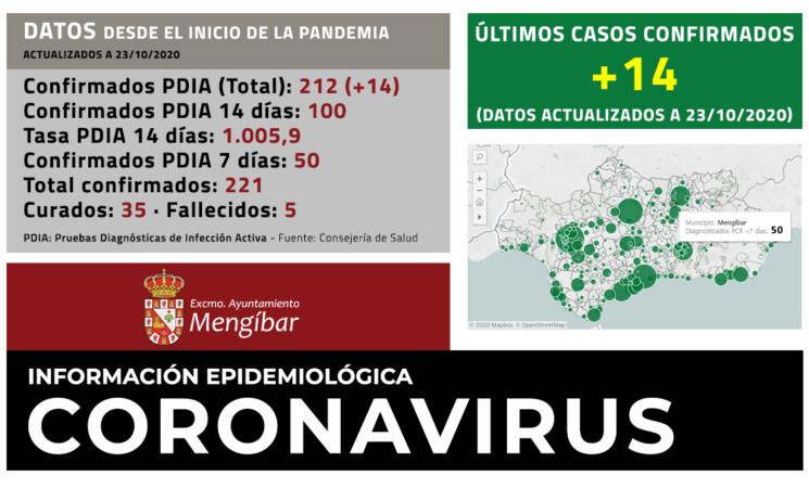 Coronavirus: 14 nuevos casos de COVID-19 en Mengíbar (23/10/2020)