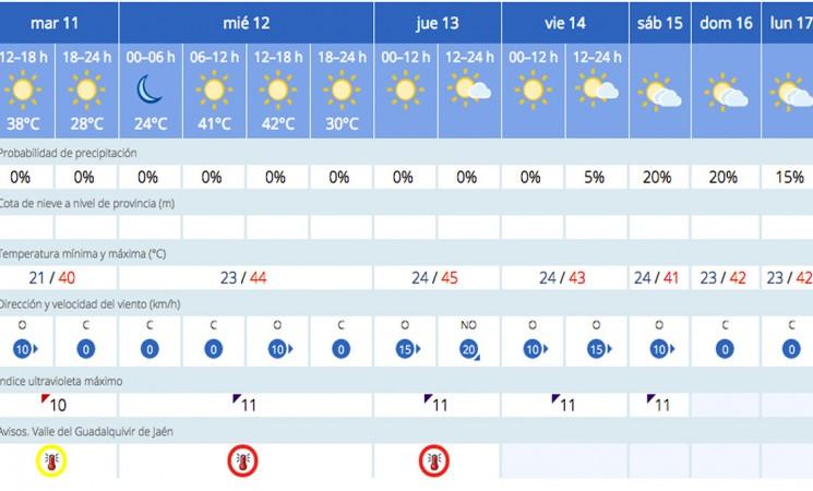Aviso rojo por altas temperaturas en el Valle del Guadalquivir