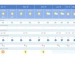 Alertas por altas temperaturas (hasta 43 grados) en Mengíbar esta semana (del 27 de julio al 2 de agosto de 2020)