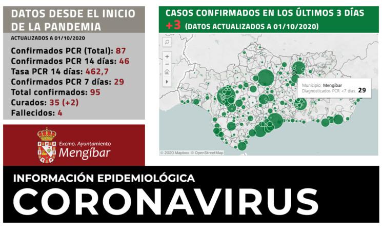 Coronavirus: 3 casos más de COVID-19 en Mengíbar durante el último día (01/10/2020)