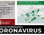 Coronavirus: 4 nuevos casos de COVID-19 en Mengíbar (14/10/2020)