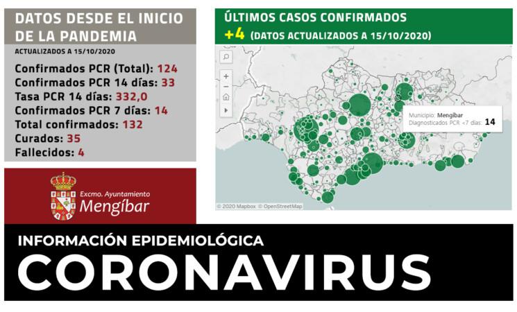 Coronavirus: Otros 4 nuevos casos de COVID-19 en Mengíbar (15/10/2020)