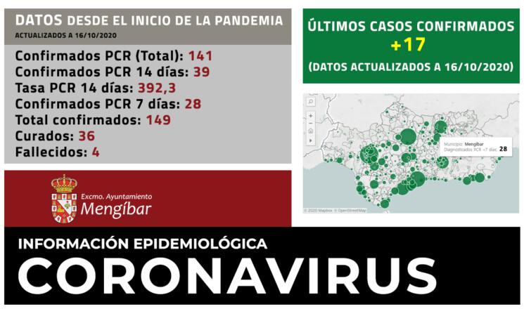 Coronavirus: 17 nuevos casos de COVID-19 en Mengíbar (16/10/2020)