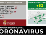 Coronavirus: 32 nuevos casos de COVID-19 en Mengíbar (19/10/2020)