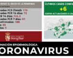 Coronavirus: 6 nuevos casos de COVID-19 en Mengíbar (20/10/2020)