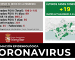 Coronavirus: 19 nuevos casos de COVID-19 en Mengíbar (22/10/2020)
