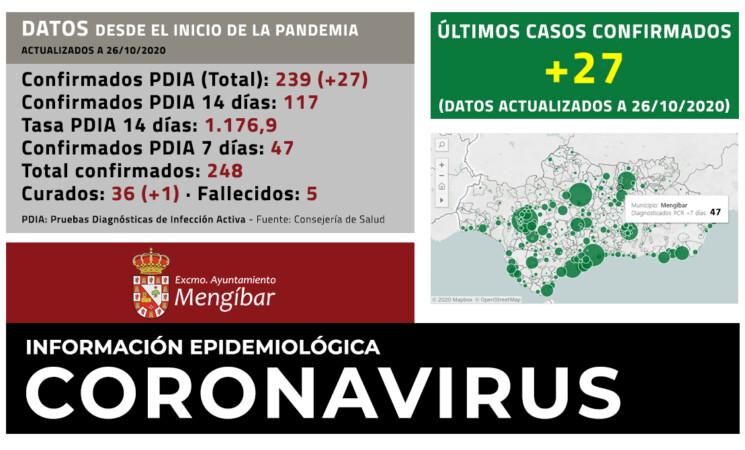 Coronavirus: 27 nuevos casos de COVID-19 en Mengíbar (26/10/2020)