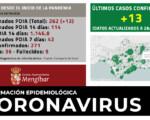 Coronavirus: 13 nuevos casos de COVID-19 en Mengíbar (29/10/2020)