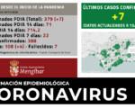 Coronavirus: 7 casos nuevos en Mengíbar (13/11/2020)