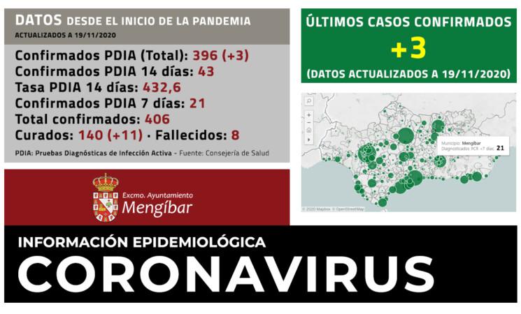 Coronavirus: 3 casos más de COVID-19 en Mengíbar (19/11/2020)