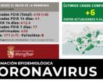 Coronavirus: Otros 6 casos nuevos de COVID-19 en Mengíbar (24/11/2020)