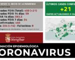 Coronavirus: 21 nuevos casos de COVID-19 en Mengíbar (30/11/2020)