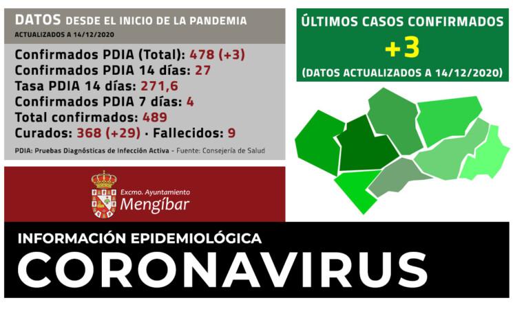 Coronavirus: Tres casos nuevos de COVID-19 y 29 curados más en Mengíbar (14/12/2020)