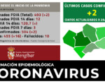 Coronavirus: 2 nuevos casos de COVID-19 en Mengíbar y 16 curados más (29/12/2020)