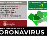 Coronavirus: 7 nuevos casos de COVID-19 en Mengíbar (21/12/2020)