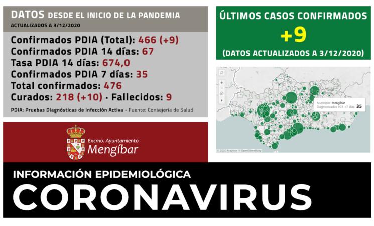 Coronavirus: 9 casos nuevos de COVID-19 en Mengíbar (03/12/2020)