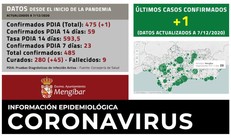Coronavirus: 1 nuevo caso de COVID-19 en Mengíbar (07/12/2020)