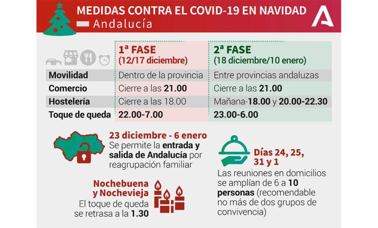 Coronavirus: Nuevas normas de la Junta en Navidad