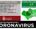 Coronavirus: 7 casos nuevos de COVID-19 en Mengíbar (20/01/2021)
