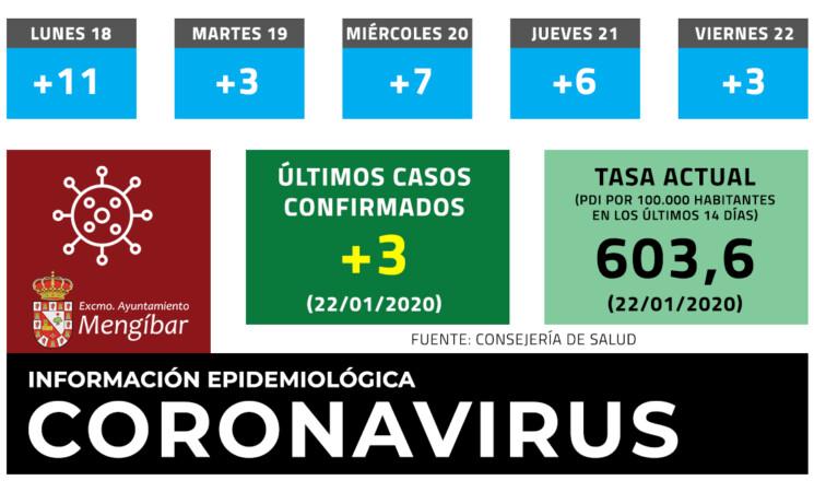 Coronavirus: 3 casos nuevos de COVID-19 en Mengíbar (22/01/2021)
