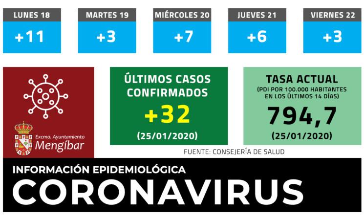 Coronavirus: 32 casos nuevos de COVID-19 en Mengíbar (25/01/2021)