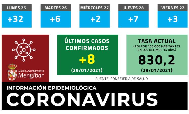 Coronavirus: 1 nuevo fallecimiento y 8 casos más de COVID-19 en Mengíbar (29/01/2021)