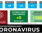 Coronavirus: Sin nuevos casos de COVID-19 en Mengíbar este martes (02/02/2021)