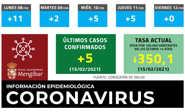 Coronavirus: 5 nuevos casos de COVID-19 en Mengíbar este lunes (15/02/2021)