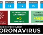 Coronavirus: 5 nuevos casos de COVID-19 en Mengíbar este miércoles (10/02/2021)