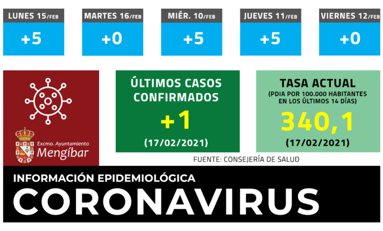 Coronavirus: 1 nuevo caso de COVID-19 en Mengíbar este miércoles (17/02/2021)