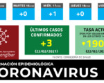 Coronavirus: 3 nuevos casos de COVID-19 en Mengíbar este lunes (22/02/2021)