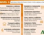 Coronavirus: Mengíbar pasa a nivel de alerta 3 desde este viernes