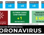 Coronavirus: 1 nuevo caso de COVID-19 en Mengíbar este martes (02/03/2021)