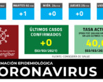 Coronavirus: Sin nuevos casos de COVID-19 en Mengíbar este miércoles (03/03/2021)