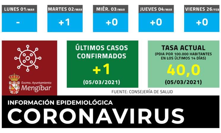 Coronavirus: 1 nuevo caso de COVID-19 en Mengíbar este viernes (05/03/2021)