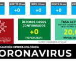 Coronavirus: Sin nuevos casos de COVID-19 en Mengíbar este miércoles (10/03/2021)
