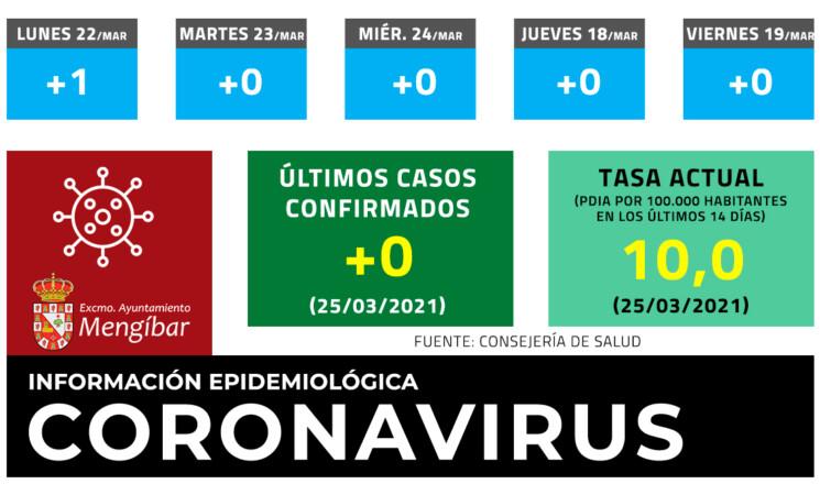 Coronavirus: Sin nuevos casos de COVID-19 en Mengíbar este jueves (25/03/2021)