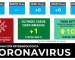 Coronavirus: Volvemos a tener 1 nuevo caso de COVID-19 en Mengíbar tras 20 días sin registrar positivos
