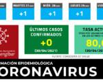 Coronavirus: Sin nuevos casos de COVID-19 en Mengíbar este viernes (30/04/2021)