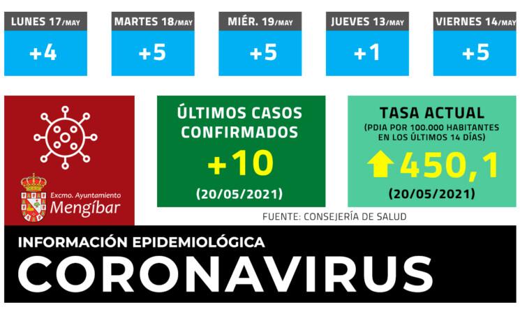 Coronavirus: 10 casos nuevos de COVID-19. La tasa alcanza los 450,1 en Mengíbar este jueves (20/05/2021)