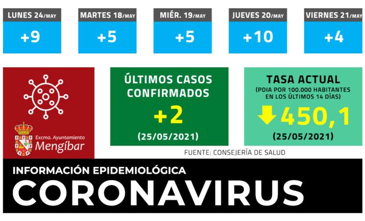 Coronavirus: 2 casos nuevos de COVID-19 en Mengíbar este martes (25/05/2021)