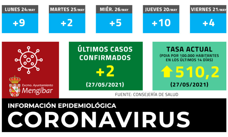 Coronavirus: 2 casos nuevos de COVID-19. La tasa llega a los 510,2 en Mengíbar este jueves (27/05/2021)