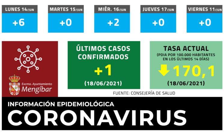 Coronavirus: 1 caso nuevo este viernes y la tasa baja hasta los 170,1 en Mengíbar (18/06/2021)