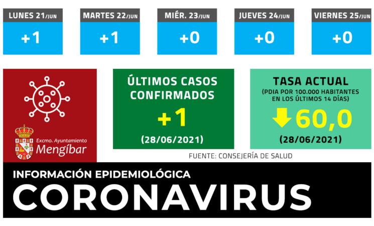 Coronavirus: 1 caso nuevo este lunes en Mengíbar (28/06/2021)