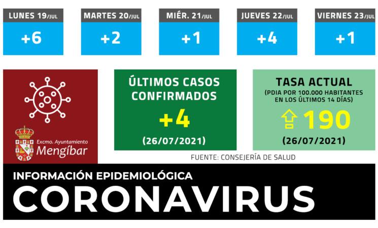 Coronavirus: 4 casos nuevos de COVID-19 en Mengíbar este lunes (26/07/2021)