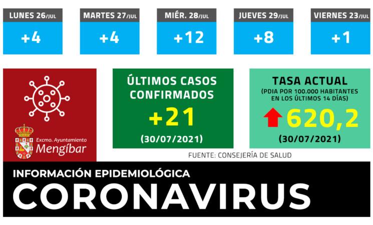 Coronavirus: 21 casos nuevos de COVID-19 en Mengíbar. La tasa alcanza los 620,2 este viernes (30/07/2021)