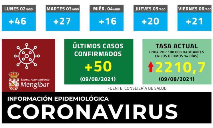 Coronavirus: 50 casos nuevos de COVID-19 en Mengíbar este lunes (09/08/2021)