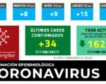 Coronavirus: 1 nuevo fallecido y 34 casos nuevos de COVID-19 en Mengíbar este martes (17/08/2021)