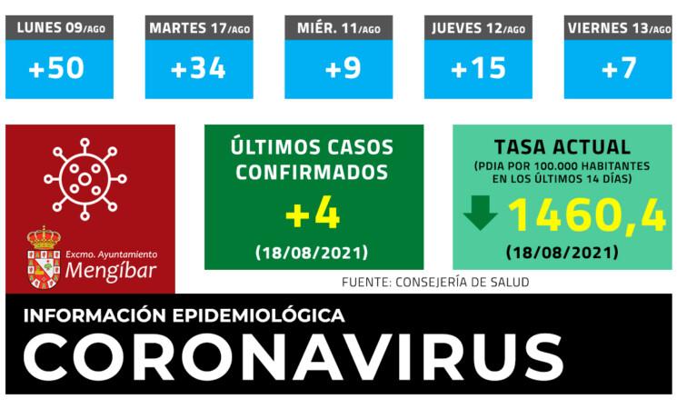 Coronavirus: 1 nuevo fallecido y 4 casos nuevos de COVID-19 en Mengíbar este miércoles (18/08/2021)