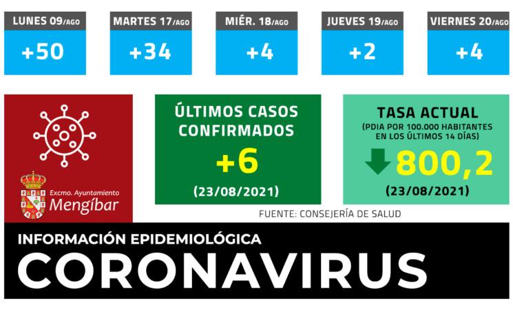 Coronavirus: 6 casos nuevos de COVID-19 en Mengíbar este Lunes(23/08/2021)